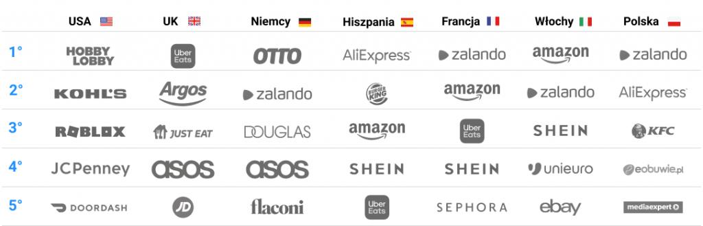 ranking smart shopper